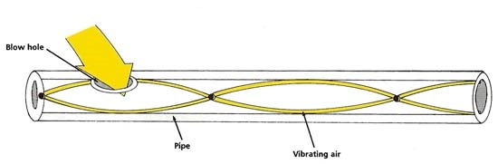 vibrating_column_of_air